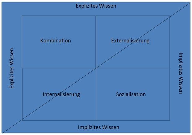 Wissensmanagement Nonaka | Datenbank Lexikon