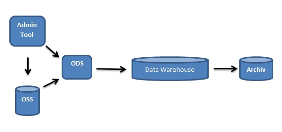 Zentrales Data Warehouse