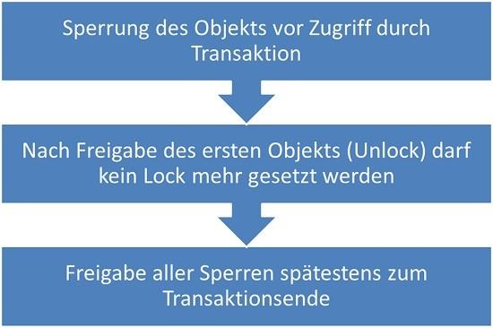 2-Phasen-Sperrprotokoll | Datenbank Lexikon